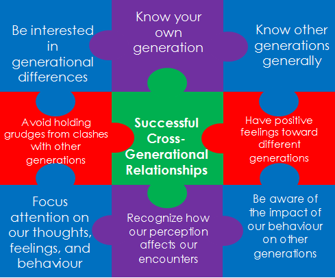 successful dating relationship Healthy relationships that succeed require work and effort an expert advises not getting into a relationship with an agenda, opening your eyes to red flags, learn about relationships, and giving the other person time to show their true personalities.